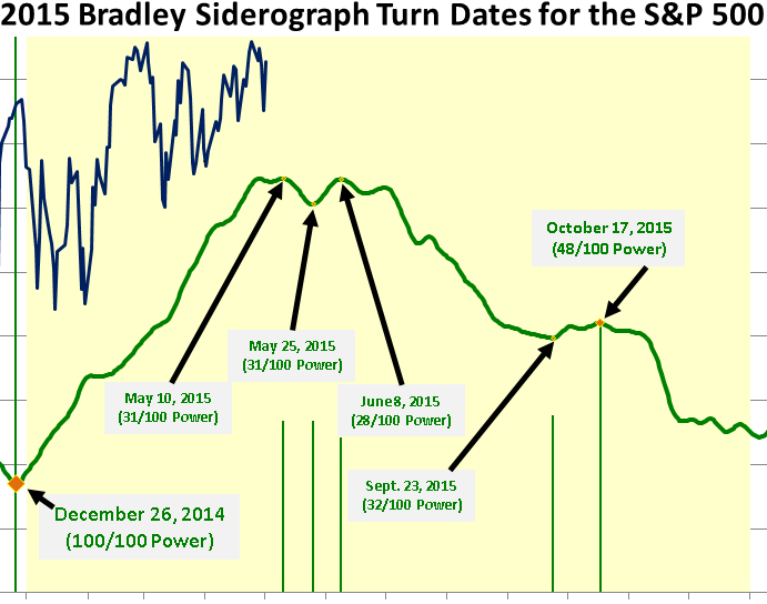 2015-SP-500-Bradley-Siderograph-Turn-Dates-2015-05-01-Large