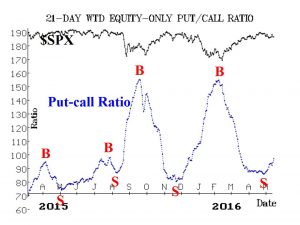 Put Call Ratio May 14