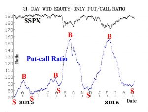 Put Call Ratio May 7