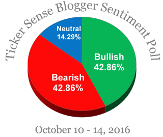 blogger-sentiment-oct-10