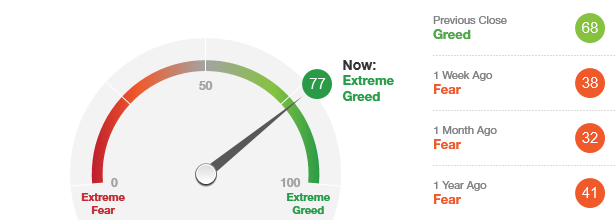 FEAR/GREED SENTIMENT INDEX – SEPTEMBER 16, 2017   Wall